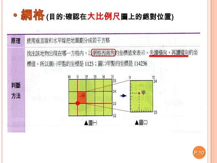 台灣地圖的網格系統<br />P.10<br /><ul><li>又稱TM2°分帶