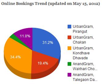 'Vastushodh Grihasandhi Yojana (VGSY)' Online Booking Trend