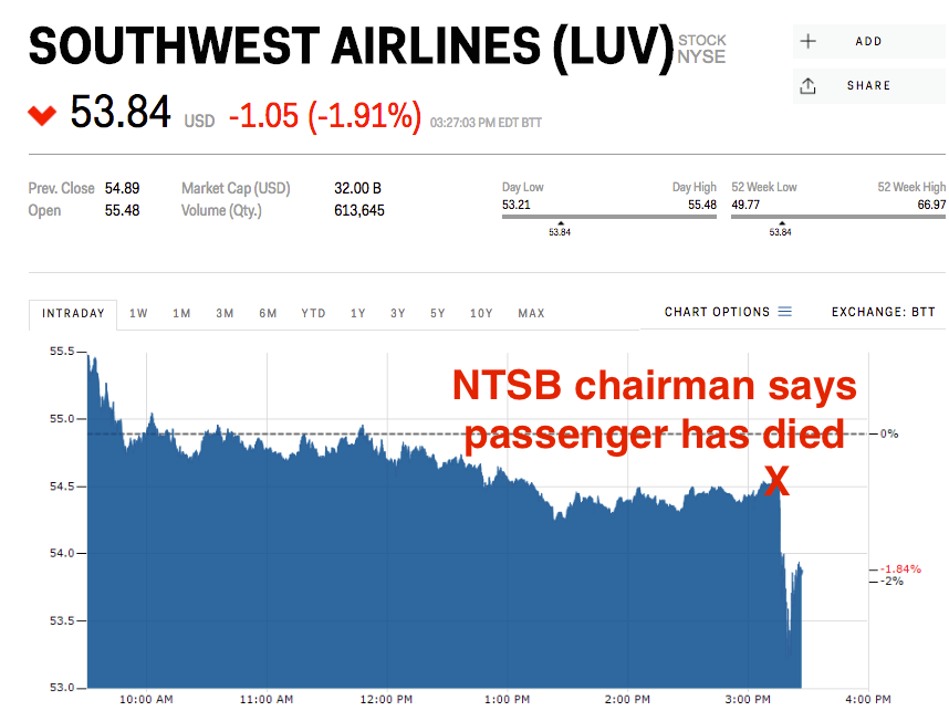 southwest-airlines-shares-slide-after-nt