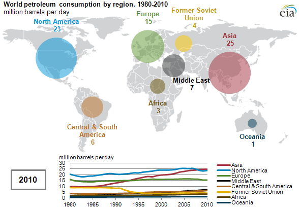 animated map of World petroleum consumption by region, 1980-2010
