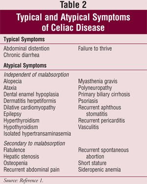 celiac disease symptoms list - DriverLayer Search Engine