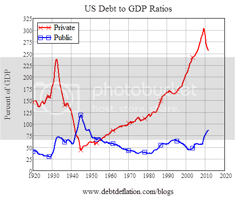 Private vs Public Debt