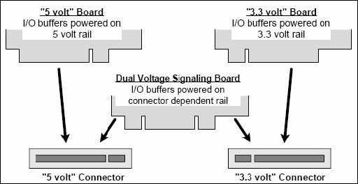 5v-3-3v-pci-thẻ-connector cho