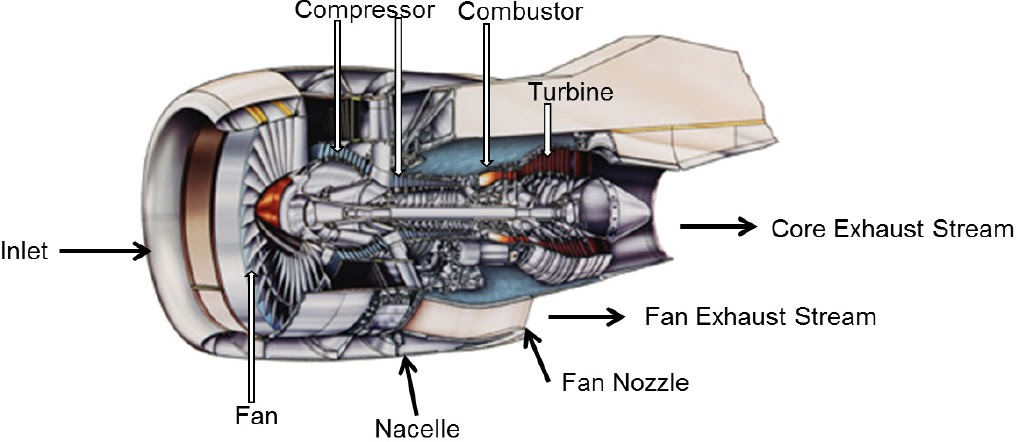 Unit 83 Aircraft Gas Turbine Engines Edexcel Tutor