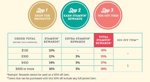 Stampinup Stampin Rewards Hostess Rewards Bonus 3%