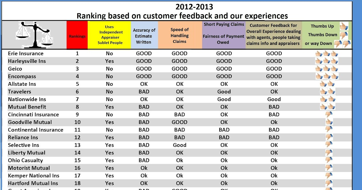 Insurance company insurance company ratings ranking list for Table 6 insurance rating