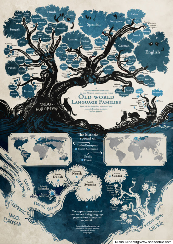 language tree infographic
