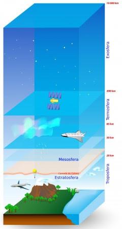 Camadas da atmosfera terrestre. Ilustração: Designua / Shutterstock.com