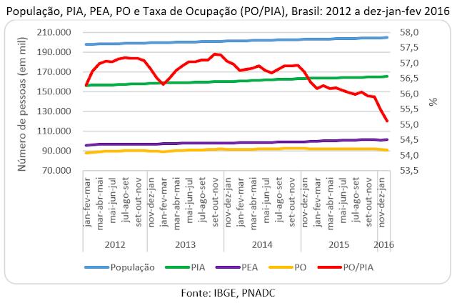 10 milhões de desempregados e o desperdício da força de trabalho no Brasil