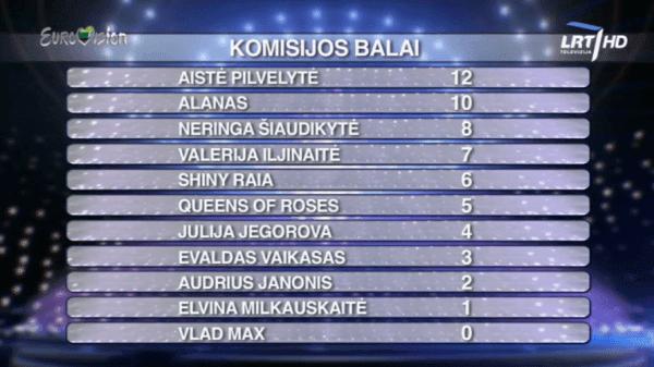 Resultado de imagen de eurovizija 2017 results