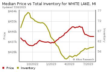 Real Estate Market Chart by Altos Research www.altosresearch.com