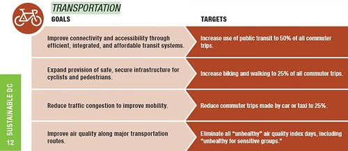Transportation goals in the DC Sustainability Plan