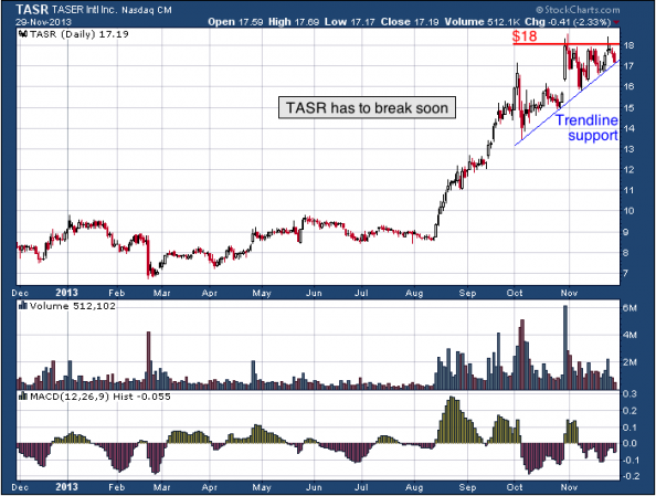 1-year chart of TASR (TASER International, Inc.)
