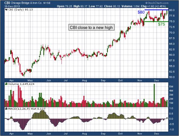 9-month chart of CBI (Chicago Bridge & Iron Company N.V.)