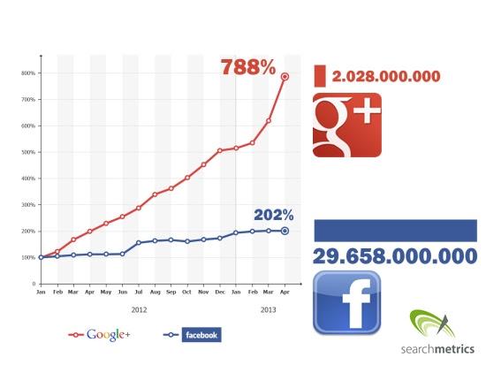 Crescimento do compartilhamento no Google+ vs Facebook