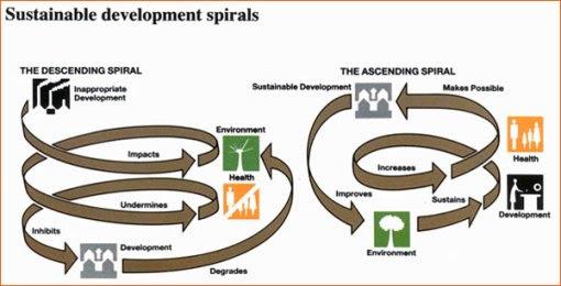 sustainabledevelopmentspiralsframe