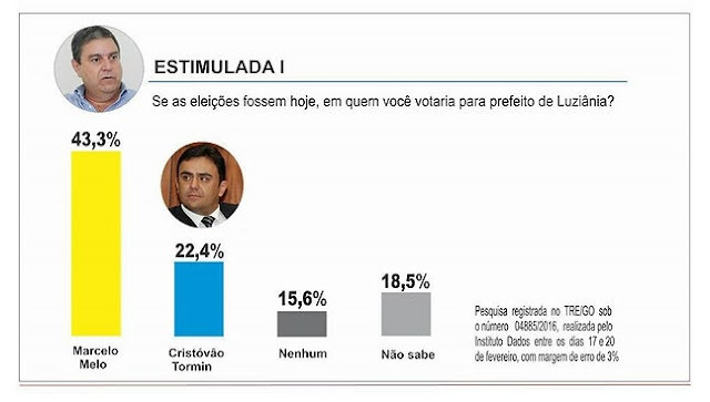Marcelo Melo lidera pesquisa de intensão de votos para prefeito