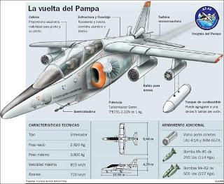 FMA IA 63 Pampa - O ALPHA JET Argentino