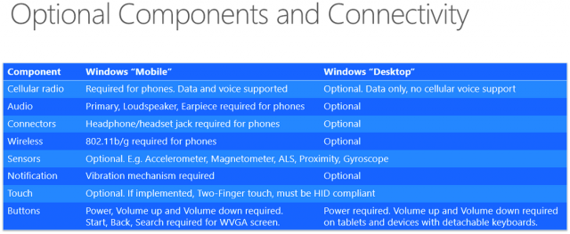A close look at the Windows 10 system requirements for ...
