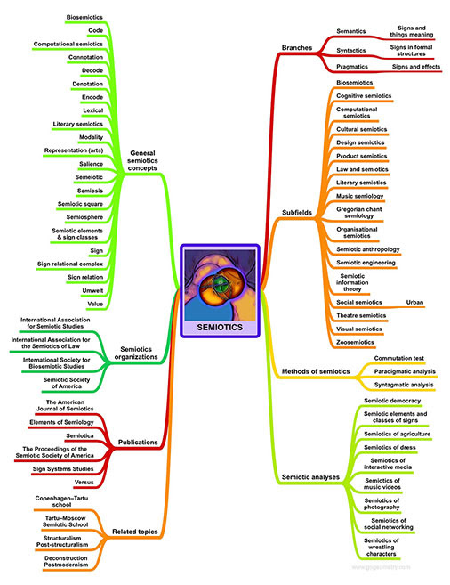 Semiotics Mind Map
