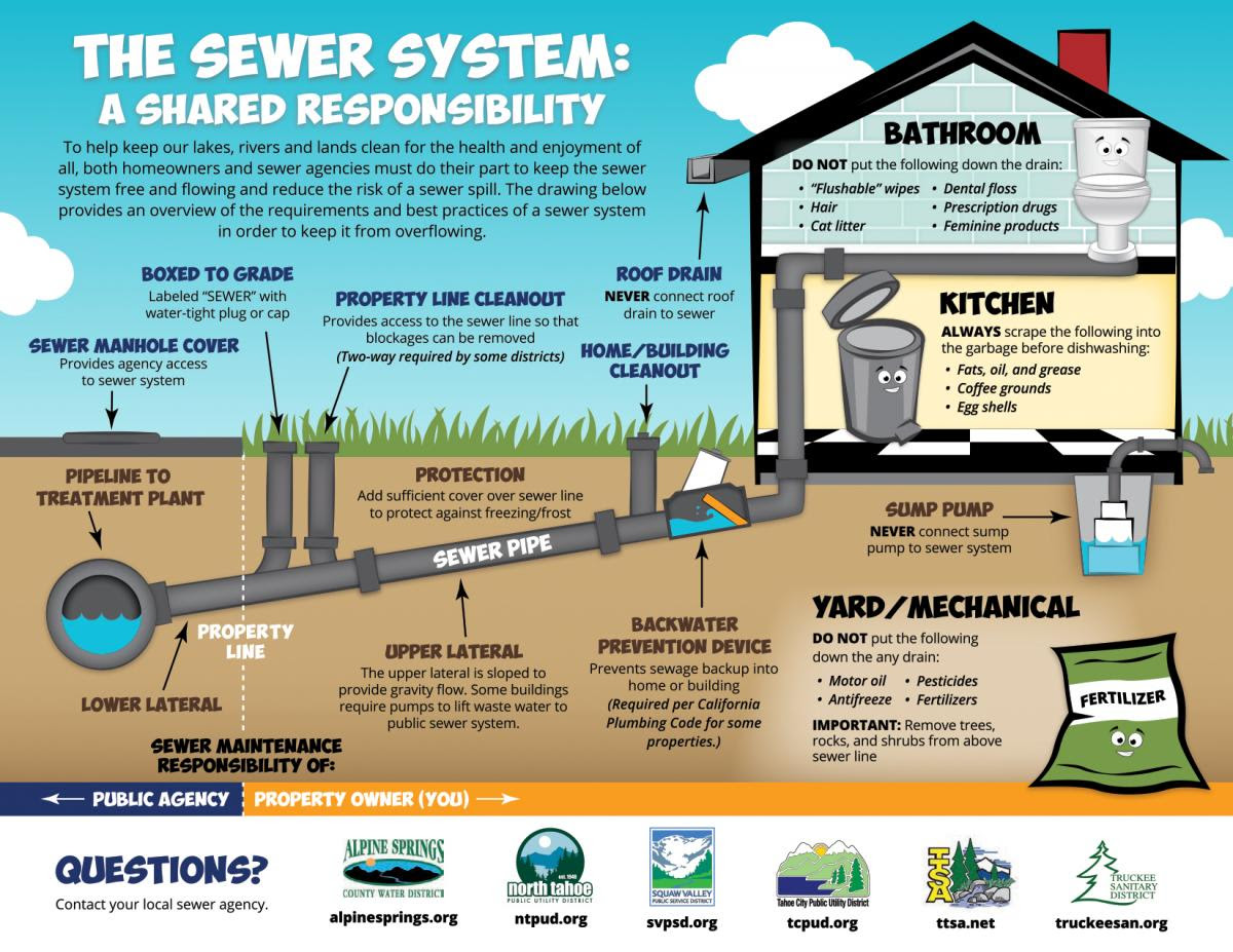 The Sewer System - Basic Info & Pressure Tests   North ...