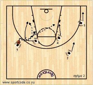 mundobasket_offense_plays_form131_serbia_01b