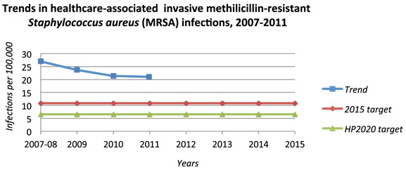 Trends in healthcare-associated invasive methicillin-resistant Staphylococcus aureus (MRSA) infections, 2007-2011