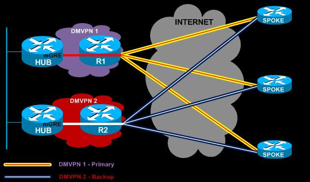 Dual DMVPN - Dual Tier Headend architecture