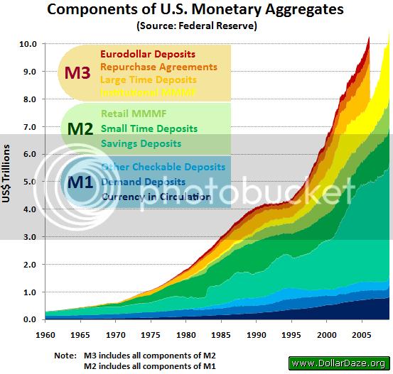 Агрегати на паричното предлагане в САЩ  (1959 г. - февруари 2006 г.)