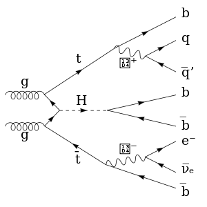 A complex Feynman diagram involving the Higgs ...