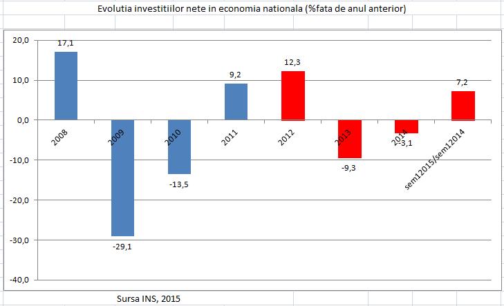 4_evolutia investitiilor nete