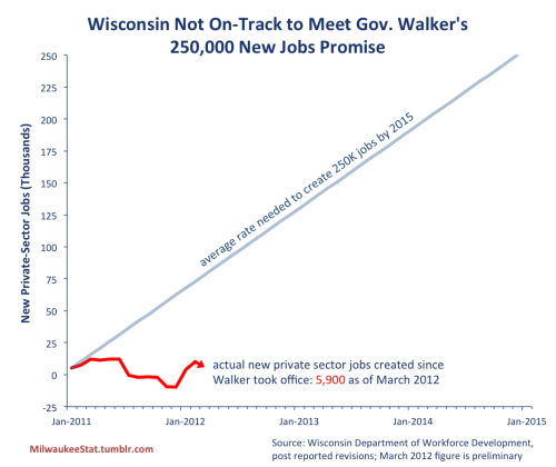 "Off the Rails: Wisconsin is Just 2.4% of the Way to Walker's 4-Year Job Creation Goal Graphing what Politifact calls Gov. Walker's ""biggest promise of all."" (thanks for the encouragement, tumblroos)"