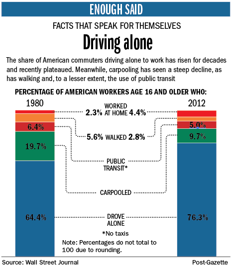 http://www.post-gazette.com/image/2013/11/08/Enough-Said-1110-Driving-Alone