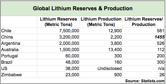 Global Lithium Reserves & Production
