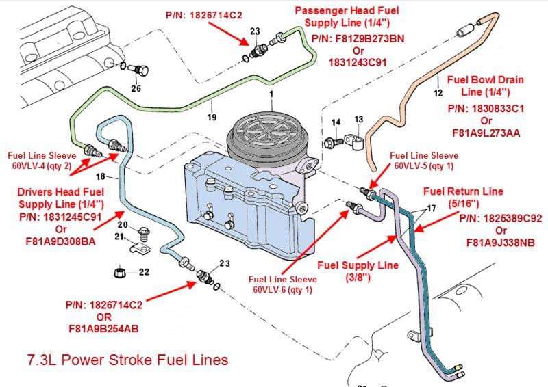 1997 Ford 7 3 Diesel Fuel System Diagram Wiring Diagram Way Warehouse B Way Warehouse B Pmov2019 It