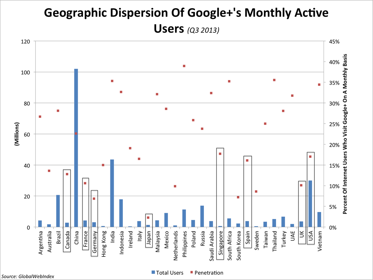 BII Google Plus user dispersion