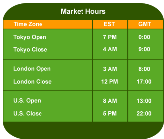 Forex market hours converter