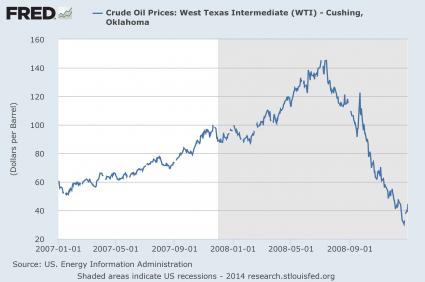 Preço do Petróleo 2007 - 2008