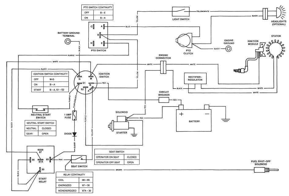 Diagram Scag Pto Deck Wiring Diagram Full Version Hd Quality Wiring Diagram Diagramdianeu Mairiecellule Fr