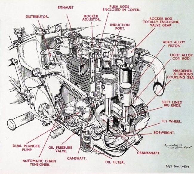 13 Ariel Square Four Engine Diagram