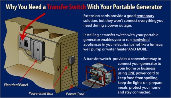 18 Lovely Transfer Switch Portable Generator Wiring Diagram