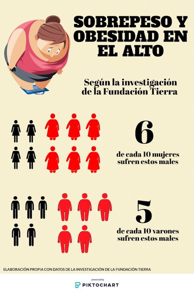 Los casos de sobrepeso y obesidad se incrementan en las mujeres de El Alto