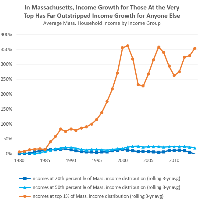 MassBudget: Wages, incomes, and overcoming obstacles to economic opportunity