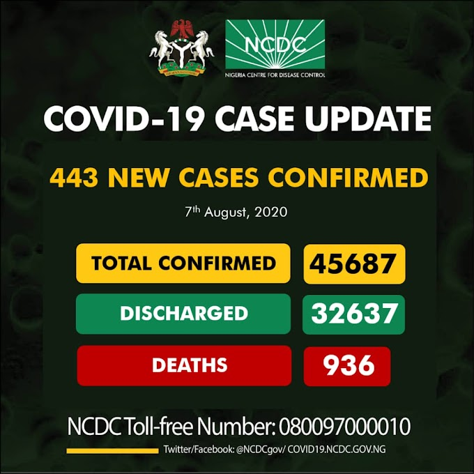 443 New COVID-19 Cases, 207 Discharged And 6 Deaths On August 7, 2020