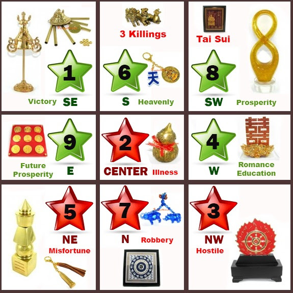 Flying Star Feng Shui 2016