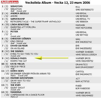 The Swedish album chart with Morph The Cat at #9
