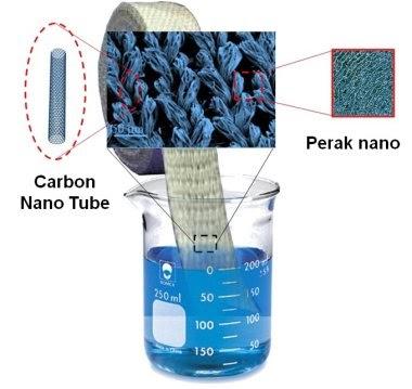 Sterilisasi Air Minum Dengan Secarik Kain Dan Nano Desinfektan Chemistry 35