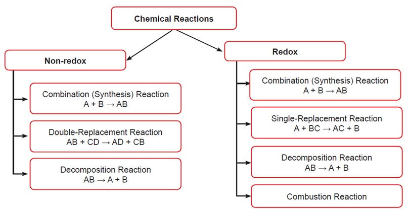 Spice of Lyfe: Chemical Reaction Unit Test