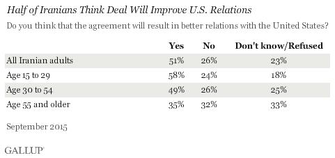 Half of Iranians Think Deal Will Improve U.S. Relations