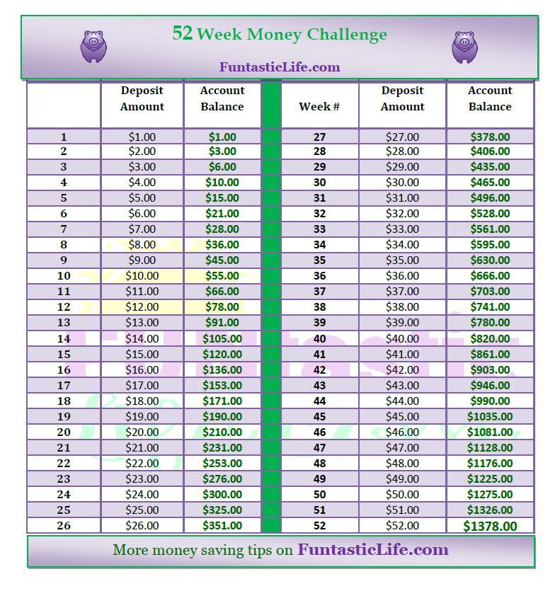 52 Week Money Challenge and Reverse 52 Week Money Challenge ...